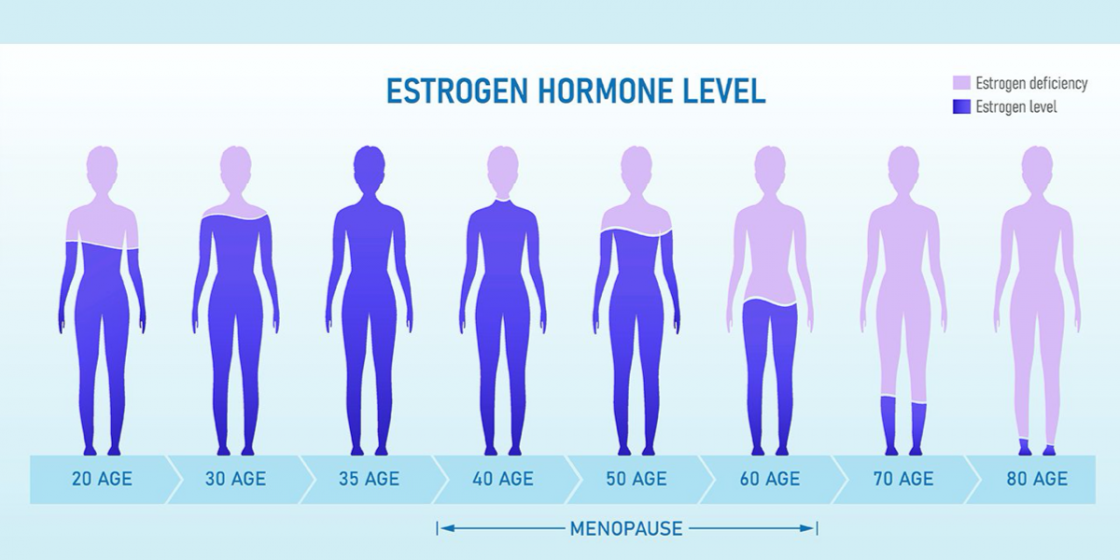 Managing Menopause with Training and Nutrition